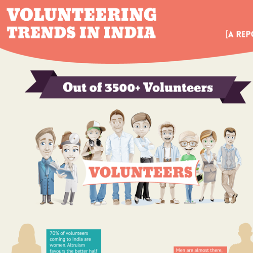 India Volunteering Trends